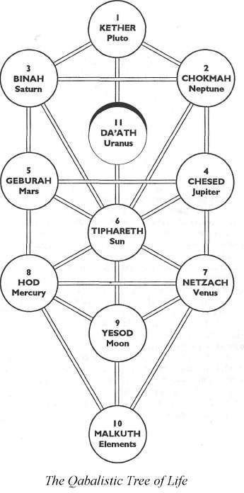 Qaballistic Tree of Life