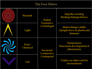 four ether chart